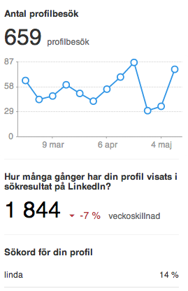 LinkedIn_profilbesök_Smartbizz