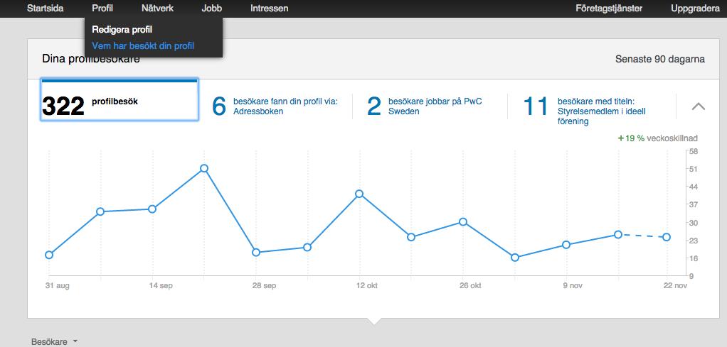 LinkedIn_profil_SmartBizz_statistik