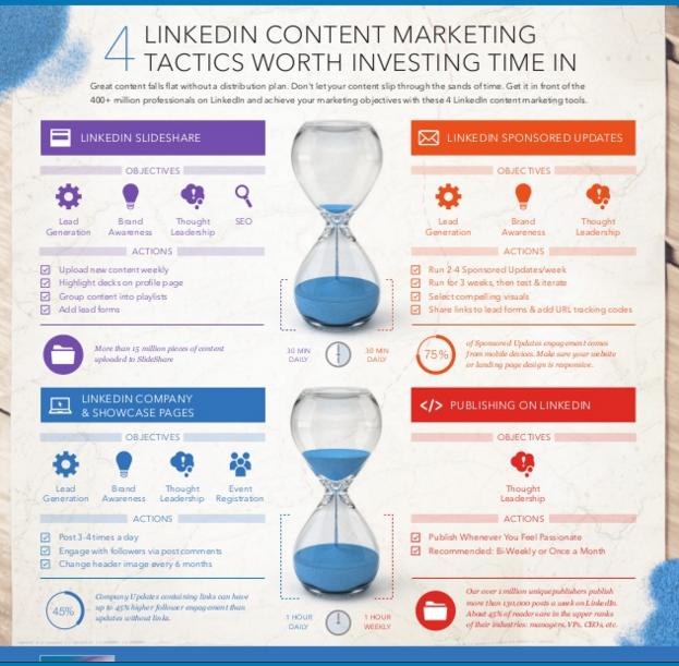 LinkedIn_content_marketing_smartbizz
