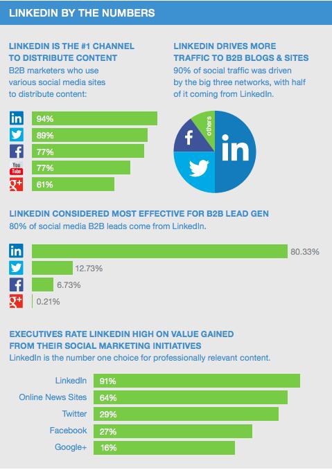 Marknadsföring LinkedIn