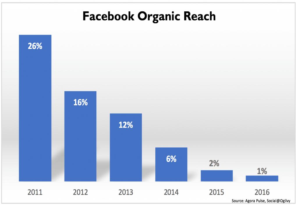 Organisk räckvidd Facebook
